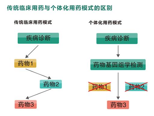 药物基因组学