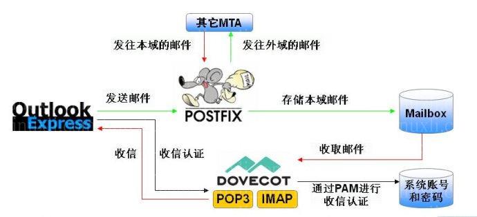 邮件传输代理