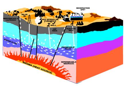 增强型地热系统