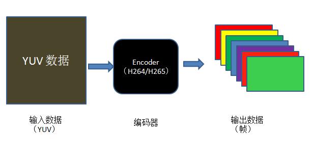 视频编码格式