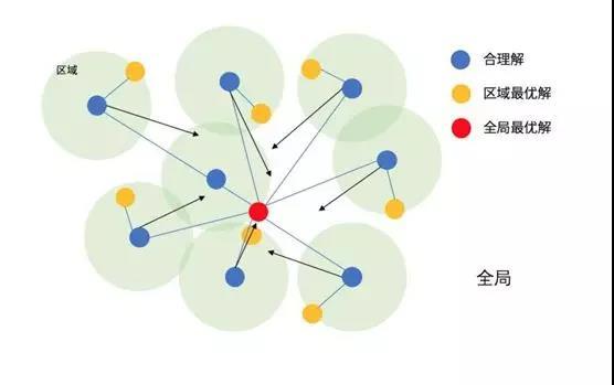 粒子群优化